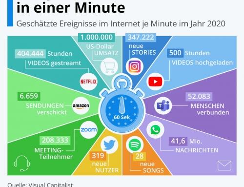 Eine Minute Internet