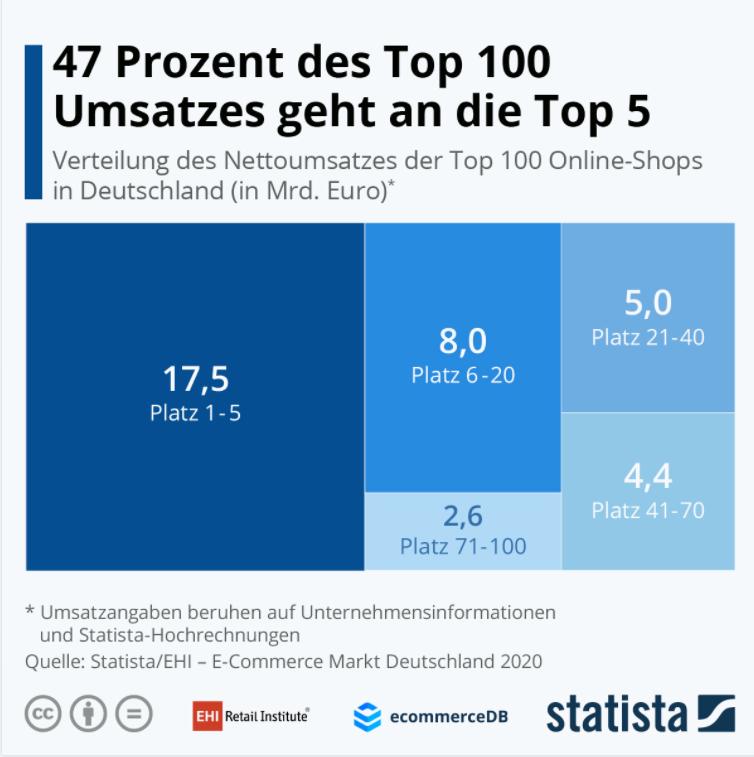 Top 100 Umsatz