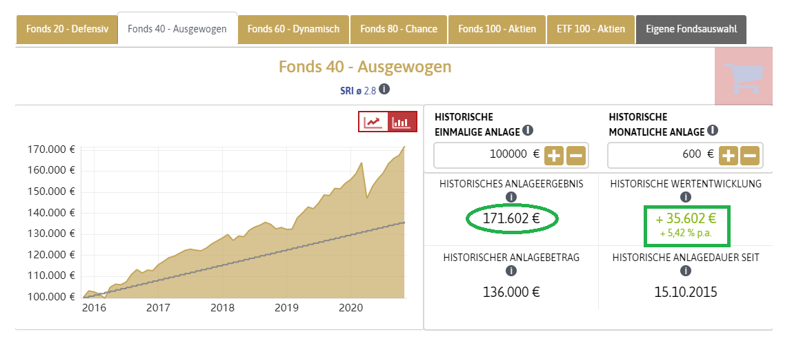 portfolio fonds40 mit Sparplan