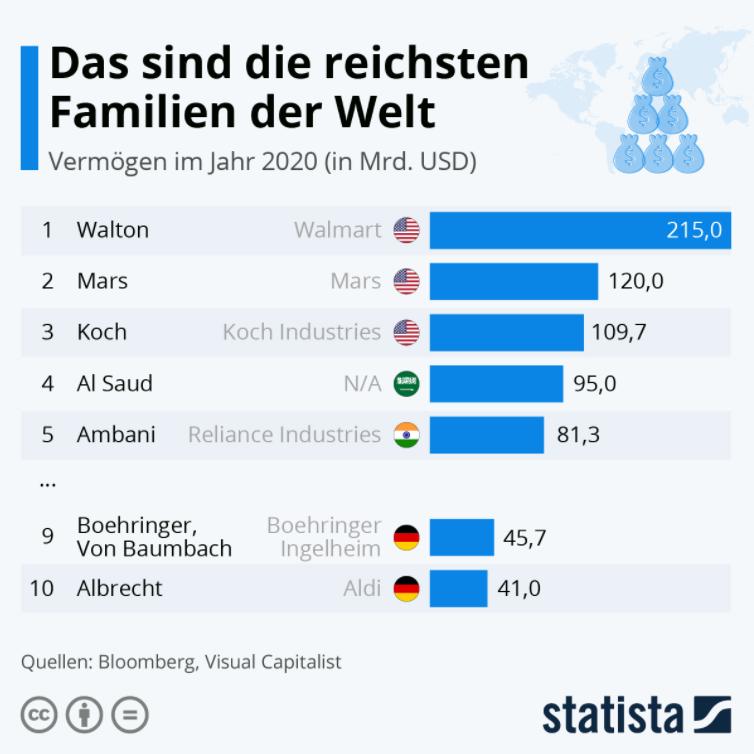 reichste Familien
