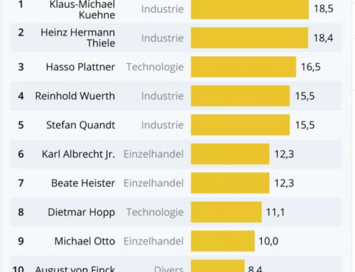 MILLIARDÄRS-RANKING Die reichsten Deutschen